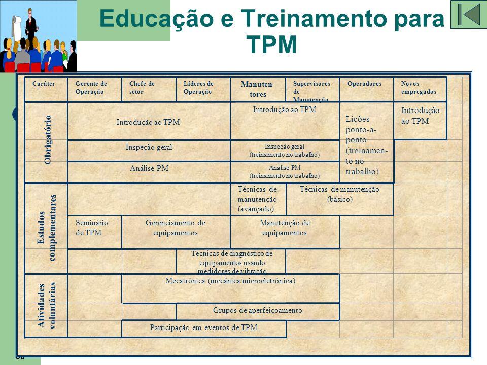36 Educação e Treinamento para TPM CaráterGerente de Operação Chefe de setor Líderes de Operação Manuten- tores Supervisores de Manutenção OperadoresN