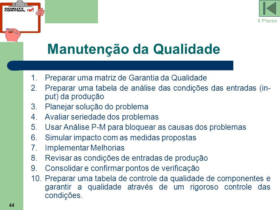 44 Manutenção da Qualidade 1.Preparar uma matriz de Garantia da Qualidade 2.Preparar uma tabela de análise das condições das entradas (in- put) da pro