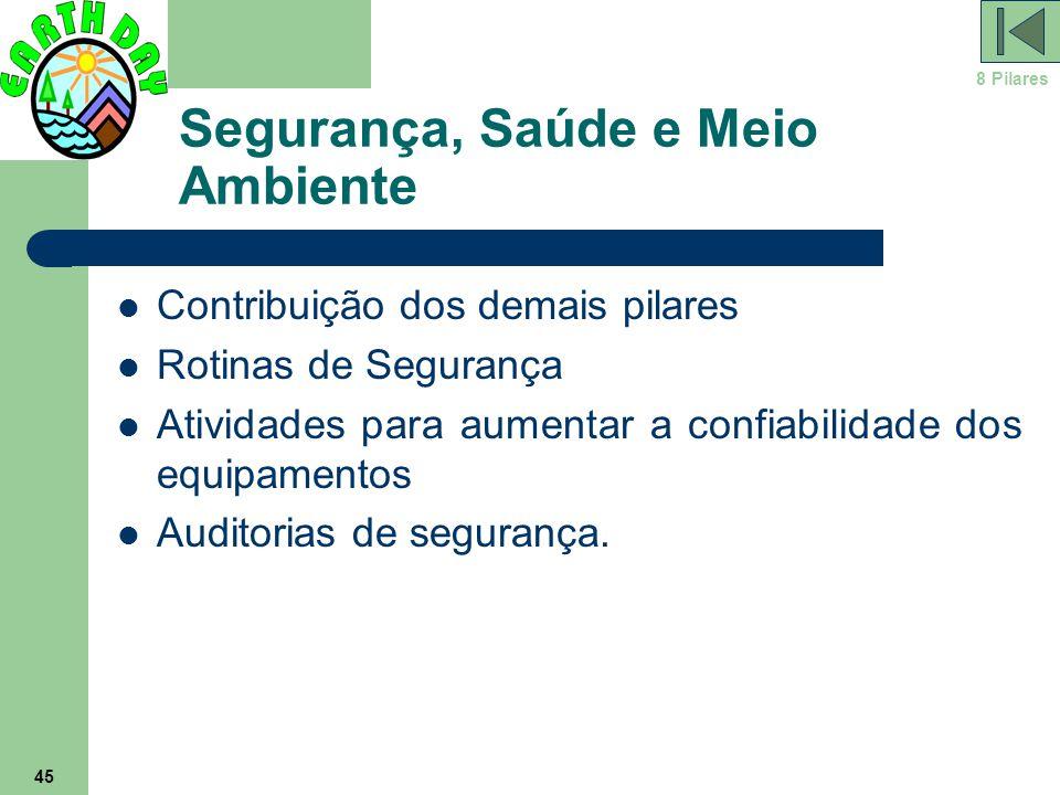 45 Segurança, Saúde e Meio Ambiente Contribuição dos demais pilares Rotinas de Segurança Atividades para aumentar a confiabilidade dos equipamentos Au