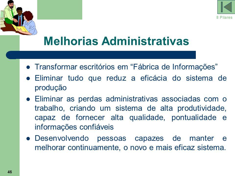 """46 Melhorias Administrativas Transformar escritórios em """"Fábrica de Informações"""" Eliminar tudo que reduz a eficácia do sistema de produção Eliminar as"""