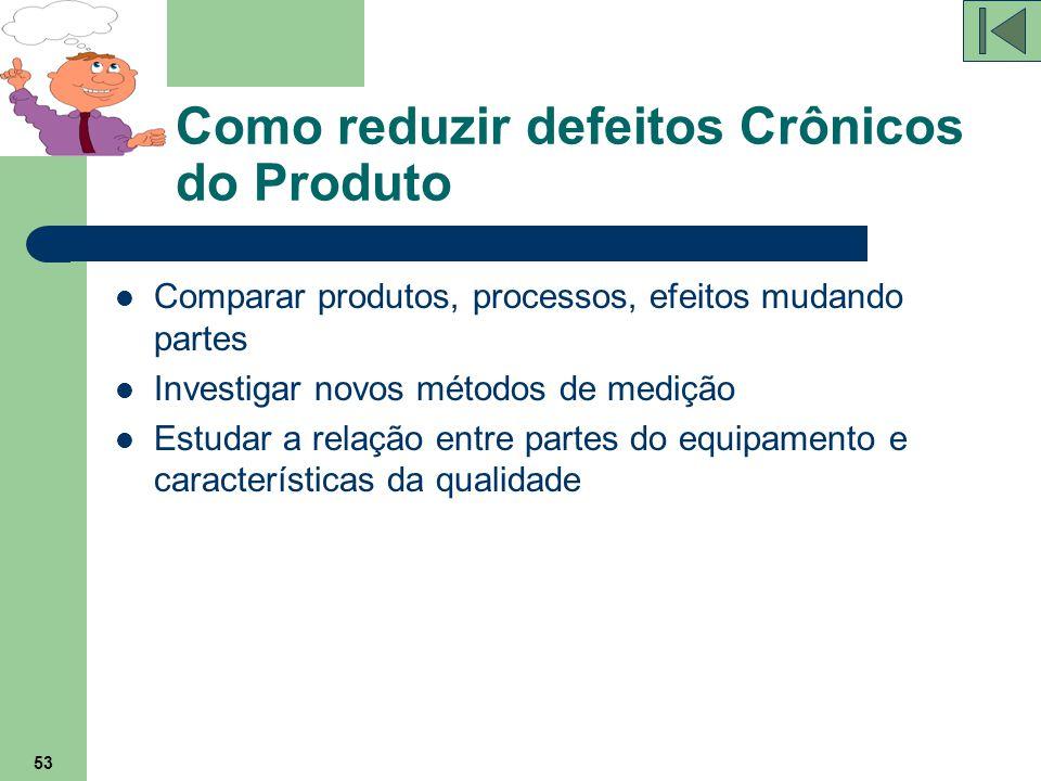 53 Como reduzir defeitos Crônicos do Produto Comparar produtos, processos, efeitos mudando partes Investigar novos métodos de medição Estudar a relaçã