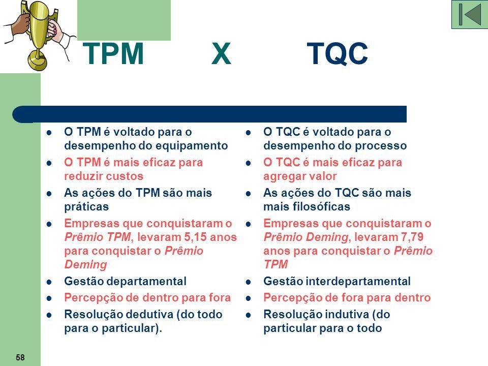 58 TPM X TQC O TPM é voltado para o desempenho do equipamento O TPM é mais eficaz para reduzir custos As ações do TPM são mais práticas Empresas que c
