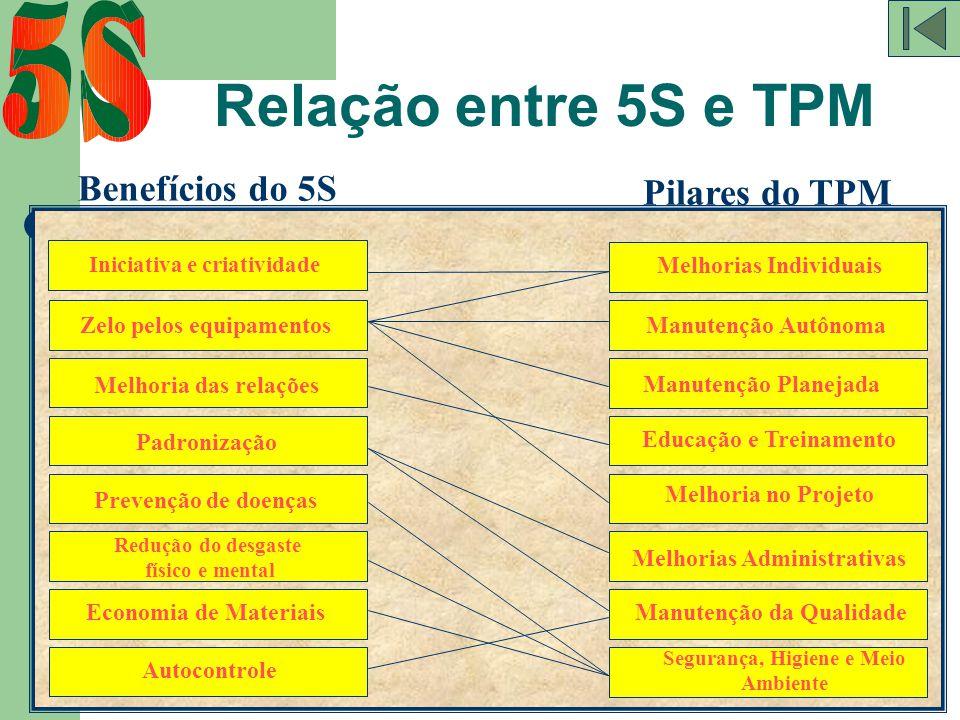 59 Benefícios do 5S Pilares do TPM Iniciativa e criatividade Zelo pelos equipamentos Melhoria das relações Padronização Prevenção de doenças Redução d