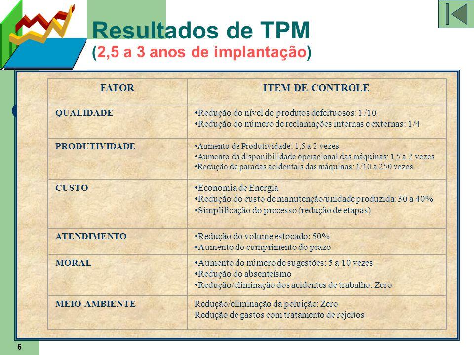 6 Resultados de TPM (2,5 a 3 anos de implantação) FATORITEM DE CONTROLE QUALIDADERedução do nível de produtos defeituosos: 1 /10 Redução do número de