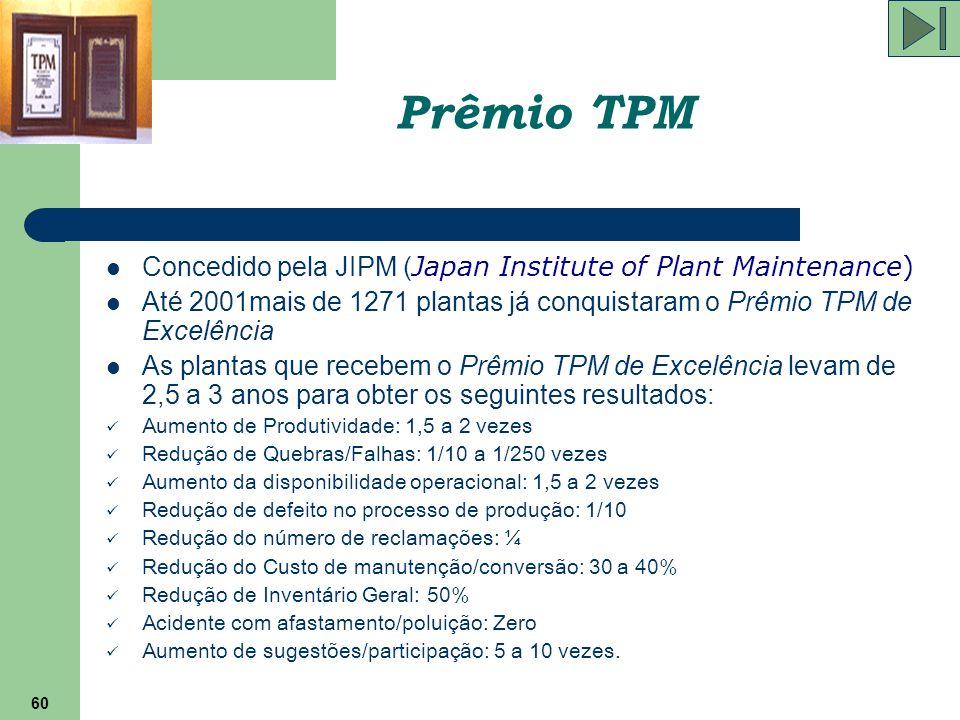 60 Prêmio TPM Concedido pela JIPM ( Japan Institute of Plant Maintenance) Até 2001mais de 1271 plantas já conquistaram o Prêmio TPM de Excelência As p