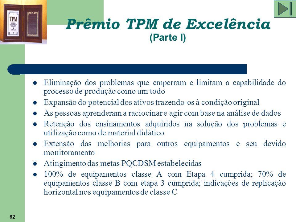 62 Prêmio TPM de Excelência (Parte I) Eliminação dos problemas que emperram e limitam a capabilidade do processo de produção como um todo Expansão do