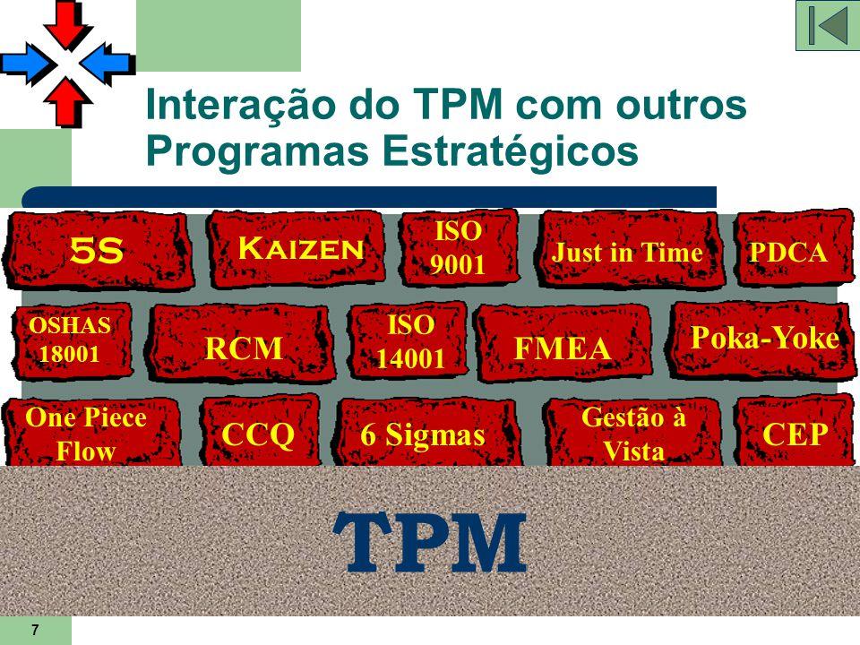 7 Interação do TPM com outros Programas Estratégicos TPM 5S Kaizen ISO 9001 ISO 14001 OSHAS 18001 Just in Time RCM PDCA FMEA CEP One Piece Flow Poka-Y