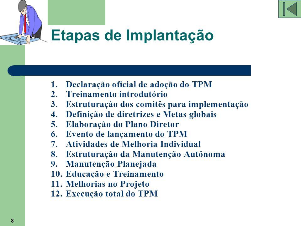 8 Etapas de Implantação 1.Declaração oficial de adoção do TPM 2.Treinamento introdutório 3.Estruturação dos comitês para implementação 4.Definição de