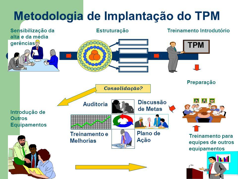 9 Metodologia de Implantação do TPM Sensibilização da alta e da média gerências Auditoria Plano de Ação Treinamento e Melhorias EstruturaçãoTreinament