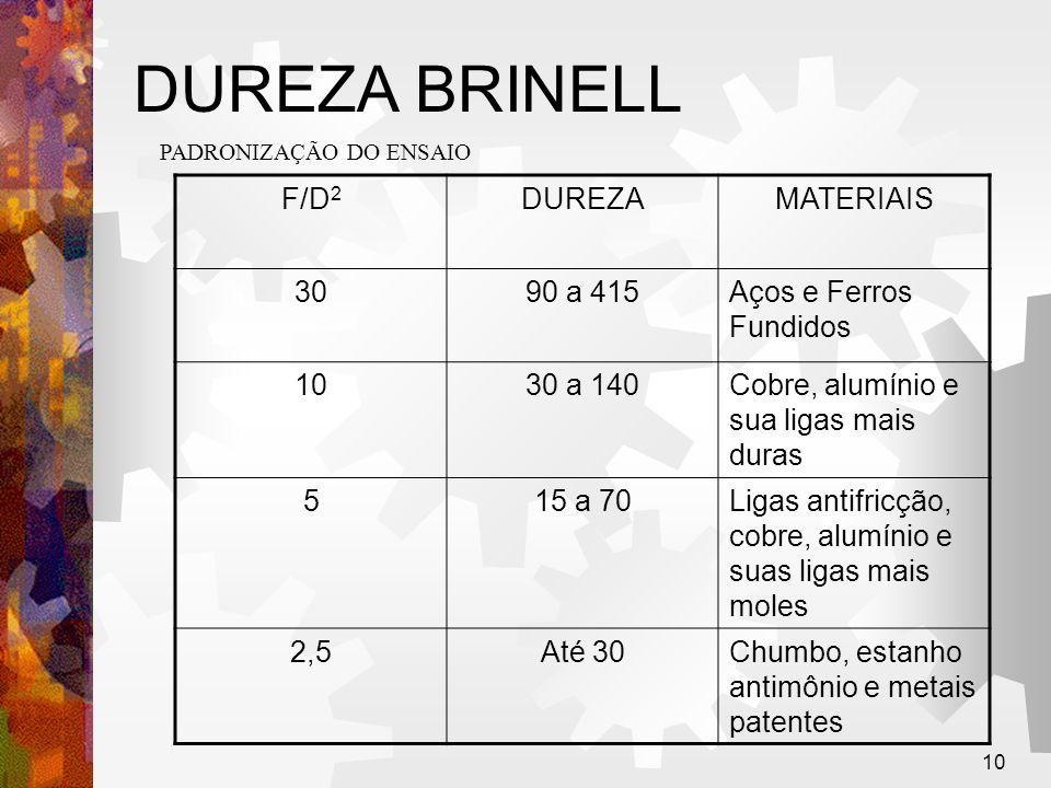 10 DUREZA BRINELL PADRONIZAÇÃO DO ENSAIO F/D 2 DUREZAMATERIAIS 3090 a 415Aços e Ferros Fundidos 1030 a 140Cobre, alumínio e sua ligas mais duras 515 a