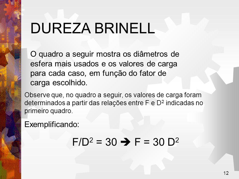 12 DUREZA BRINELL O quadro a seguir mostra os diâmetros de esfera mais usados e os valores de carga para cada caso, em função do fator de carga escolh