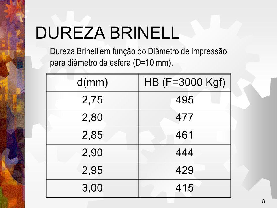 8 DUREZA BRINELL d(mm)HB (F=3000 Kgf) 2,75495 2,80477 2,85461 2,90444 2,95429 3,00415 Dureza Brinell em função do Diâmetro de impressão para diâmetro