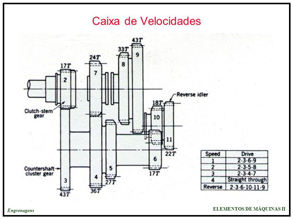 ELEMENTOS DE MÁQUINAS II Engrenagens Caixa de Velocidades