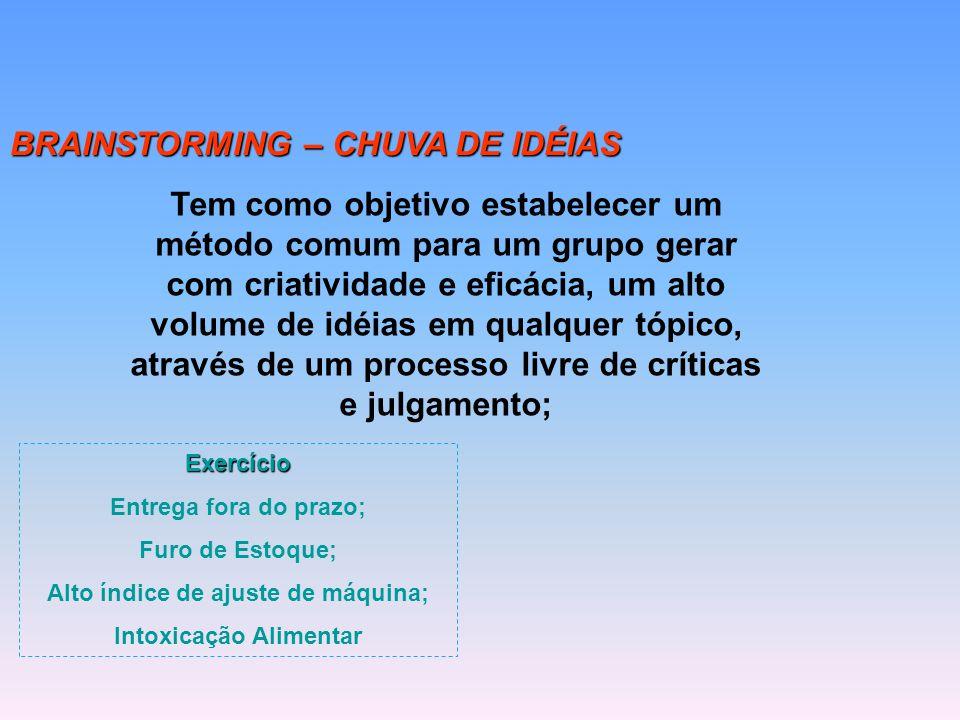 BRAINSTORMING – CHUVA DE IDÉIAS Tem como objetivo estabelecer um método comum para um grupo gerar com criatividade e eficácia, um alto volume de idéia