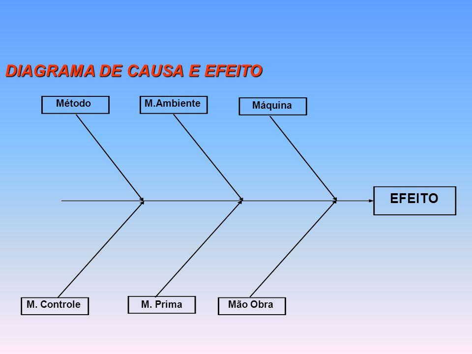 DIAGRAMA DE CAUSA E EFEITO Método M. Controle Máquina M.Ambiente Mão ObraM. Prima EFEITO