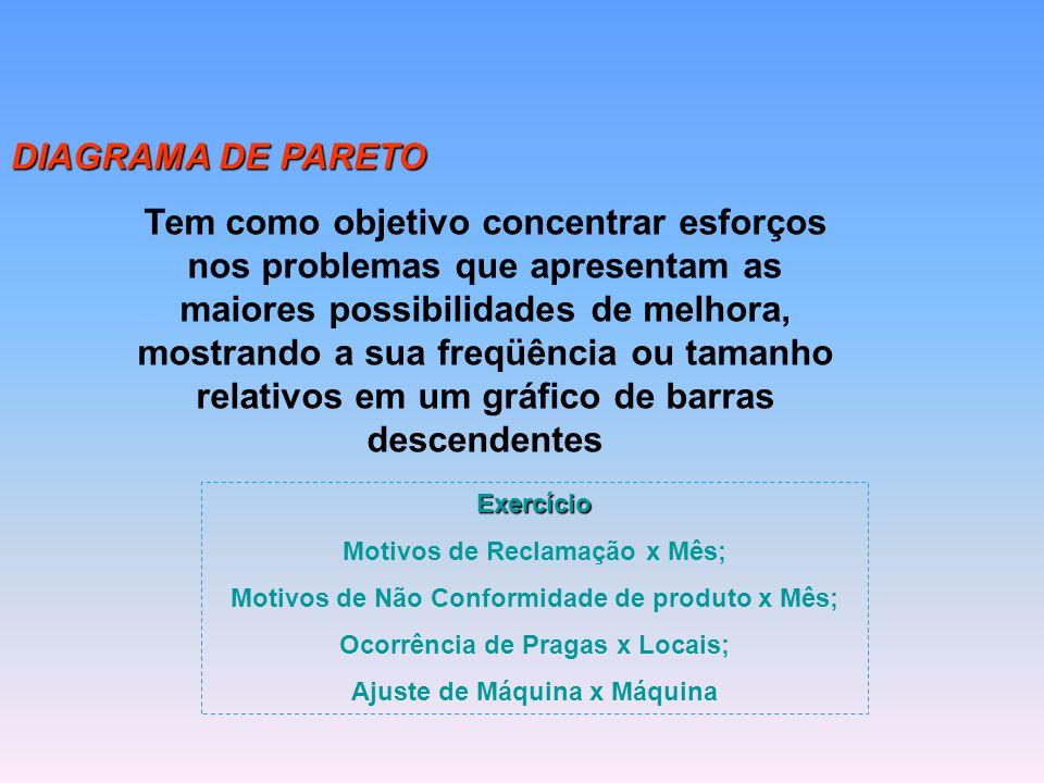 DIAGRAMA DE PARETO Tem como objetivo concentrar esforços nos problemas que apresentam as maiores possibilidades de melhora, mostrando a sua freqüência