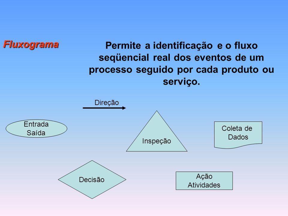 Fluxograma Permite a identificação e o fluxo seqüencial real dos eventos de um processo seguido por cada produto ou serviço. Entrada Saída Ação Ativid