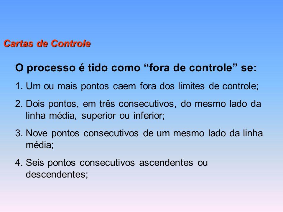 """Cartas de Controle O processo é tido como """"fora de controle"""" se: 1.Um ou mais pontos caem fora dos limites de controle; 2.Dois pontos, em três consecu"""