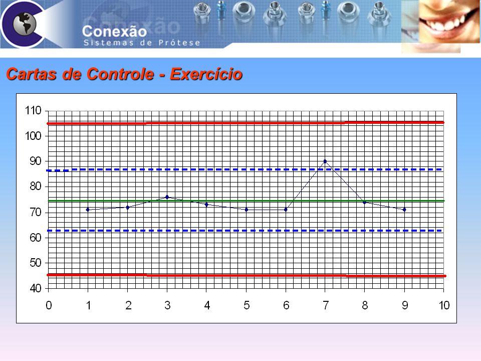 Cartas de Controle - Exercício