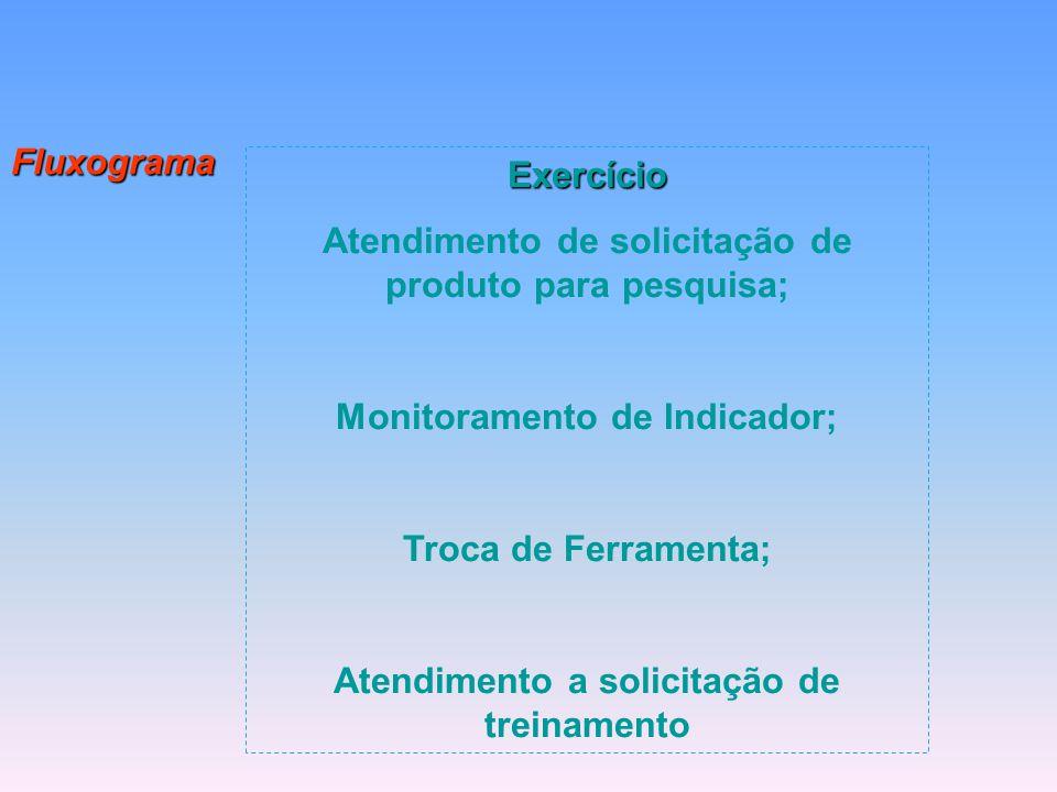 Fluxograma Exercício Atendimento de solicitação de produto para pesquisa; Monitoramento de Indicador; Troca de Ferramenta; Atendimento a solicitação d