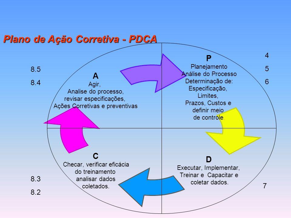 Plano de Ação Corretiva - PDCA P Planejamento Análise do Processo Determinação de: Especificação, Limites, Prazos, Custos e definir meio de controle.