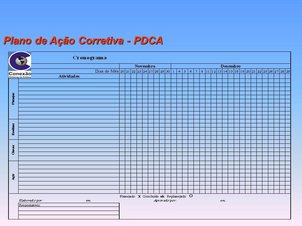 Plano de Ação Corretiva - PDCA