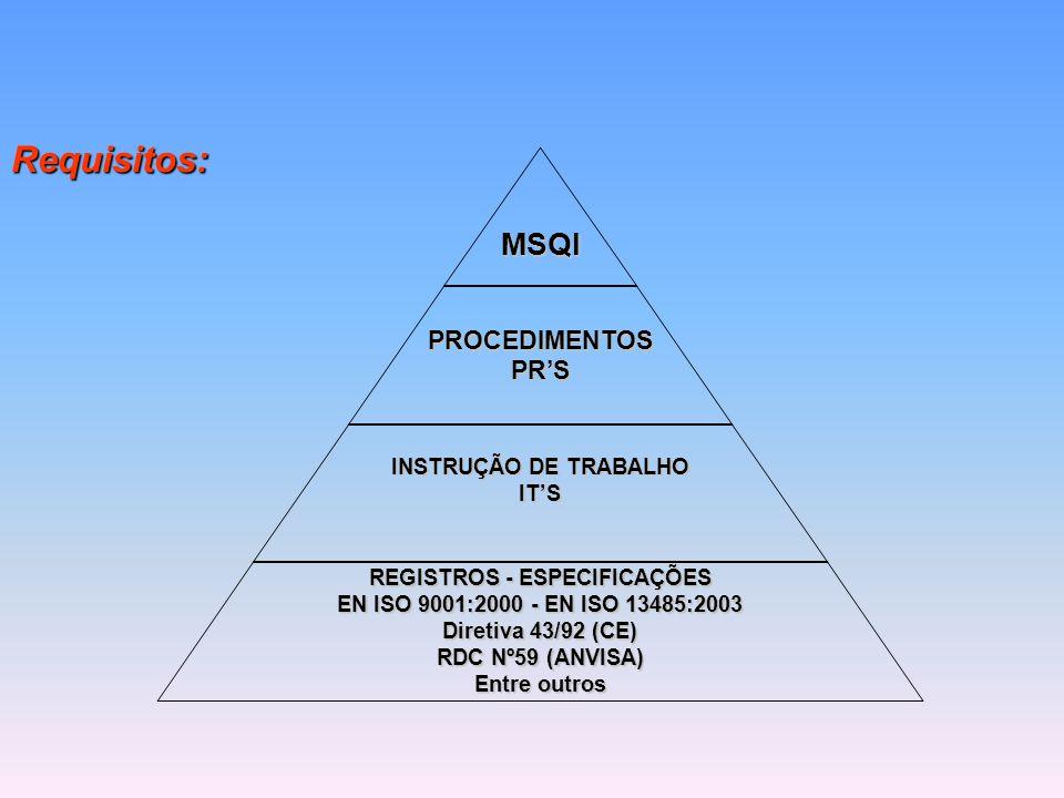 Requisitos:MSQIPROCEDIMENTOSPR'S INSTRUÇÃO DE TRABALHO IT'S REGISTROS - ESPECIFICAÇÕES EN ISO 9001:2000 - EN ISO 13485:2003 Diretiva 43/92 (CE) RDC Nº