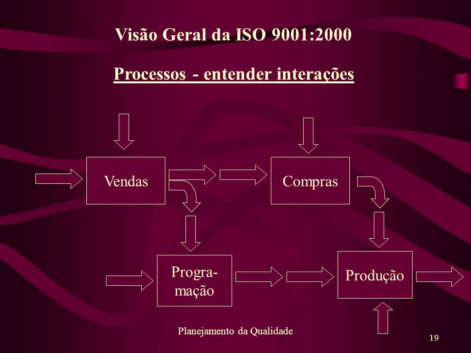 19 Planejamento da Qualidade Processos - entender interações VendasCompras Produção Progra- mação Visão Geral da ISO 9001:2000