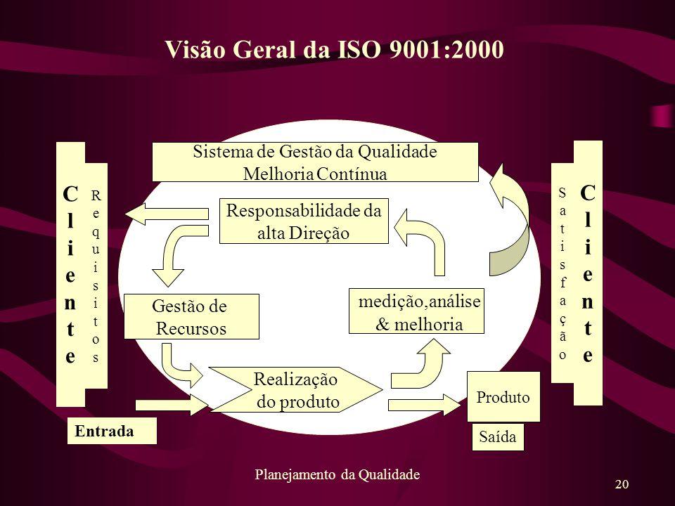 20 Planejamento da Qualidade Sistema de Gestão da Qualidade Melhoria Contínua Responsabilidade da alta Direção Gestão de Recursos medição,análise & me