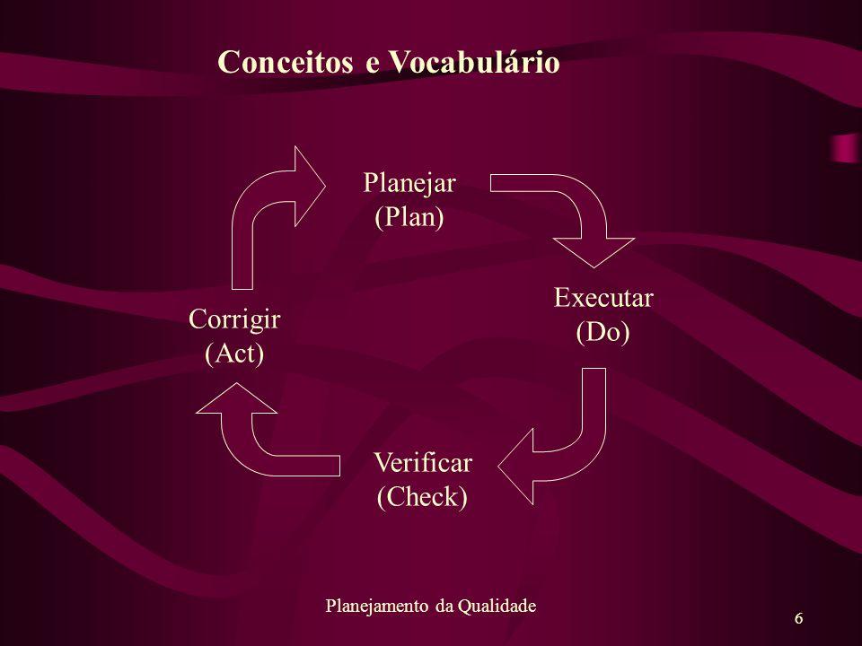 6 Planejamento da Qualidade Planejar (Plan) Corrigir (Act) Executar (Do) Verificar (Check) Conceitos e Vocabulário