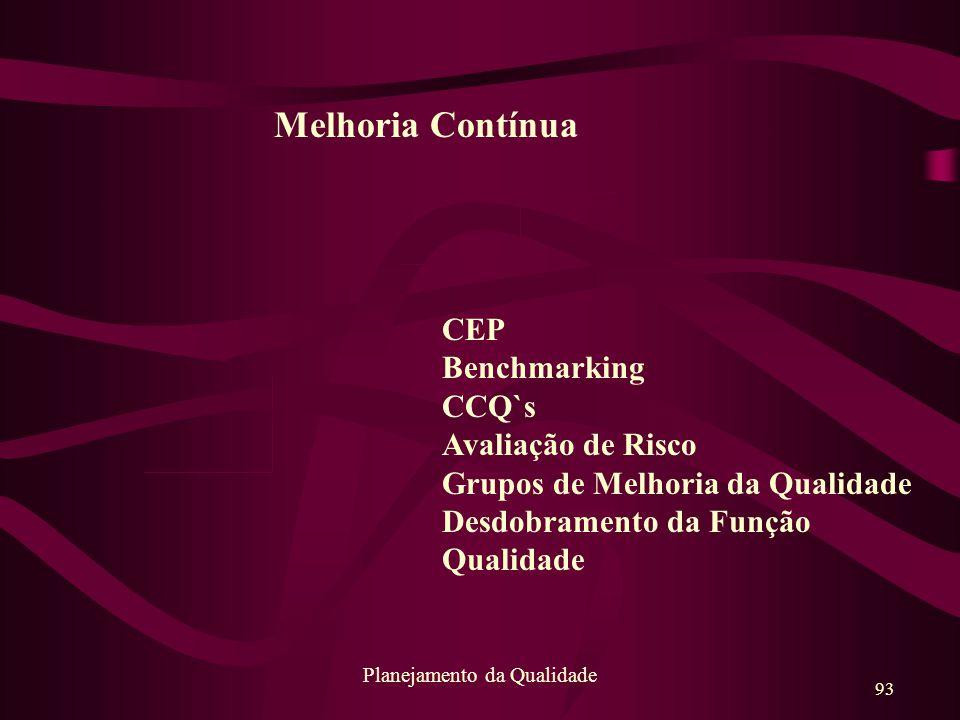 93 Planejamento da Qualidade Melhoria Contínua CEP Benchmarking CCQ`s Avaliação de Risco Grupos de Melhoria da Qualidade Desdobramento da Função Quali