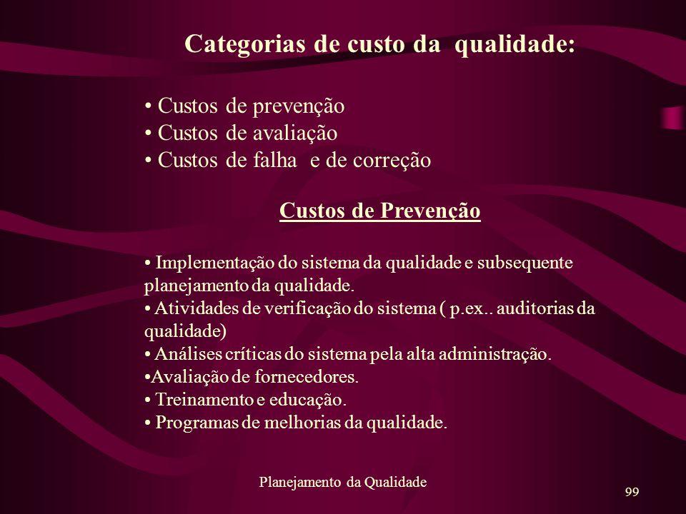 99 Planejamento da Qualidade Categorias de custo da qualidade: Custos de prevenção Custos de avaliação Custos de falha e de correção Custos de Prevenç