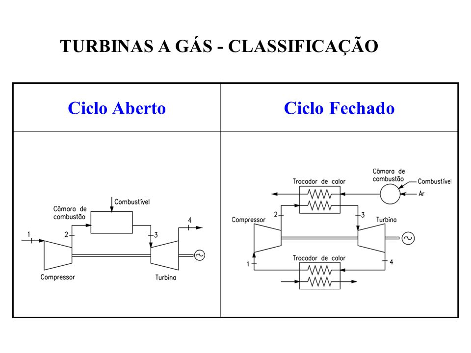 Classificação quanto ao número de eixos - De um eixo - De vários eixos TURBINAS A GÁS - CLASSIFICAÇÃO