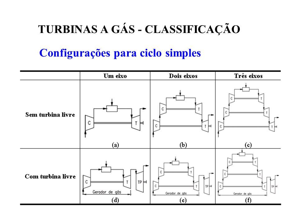 Configurações para ciclo simples TURBINAS A GÁS - CLASSIFICAÇÃO