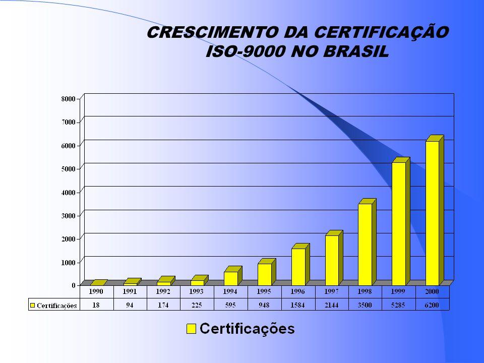 NORMAS ISO 9000 PANORAMA 150 Países já adotaram 300.000 -Certificações- 1999 400.000-Certificações- 2000 (Brasil: 6.200) 630.000-Certificações- 2003 (