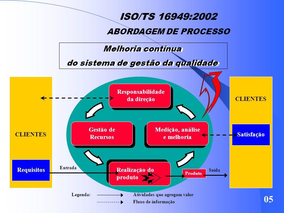 SISTEMA DE GESTÃO DA QUALIDADE ISO/TS 16949:2002 SISTEMA DE GESTÃO DA QUALIDADE FAZ ABORDAGEM DE PROCESSO VISANDO DESENVOLVIMENTO – IMPLEMENTAÇÃO – ME
