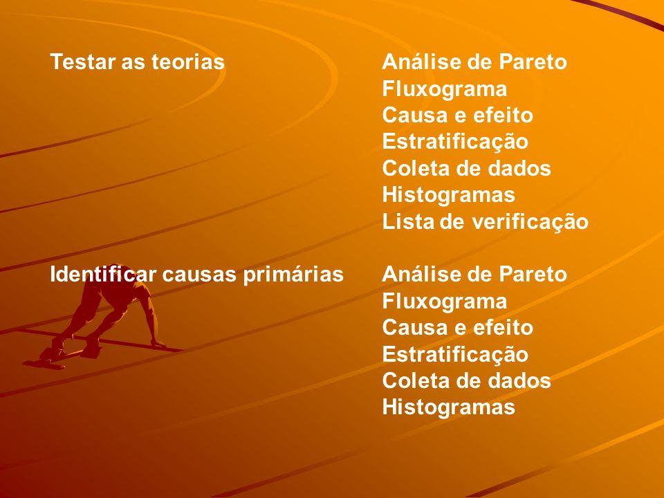 Testar as teoriasAnálise de Pareto Fluxograma Causa e efeito Estratificação Coleta de dados Histogramas Lista de verificação Identificar causas primáriasAnálise de Pareto Fluxograma Causa e efeito Estratificação Coleta de dados Histogramas
