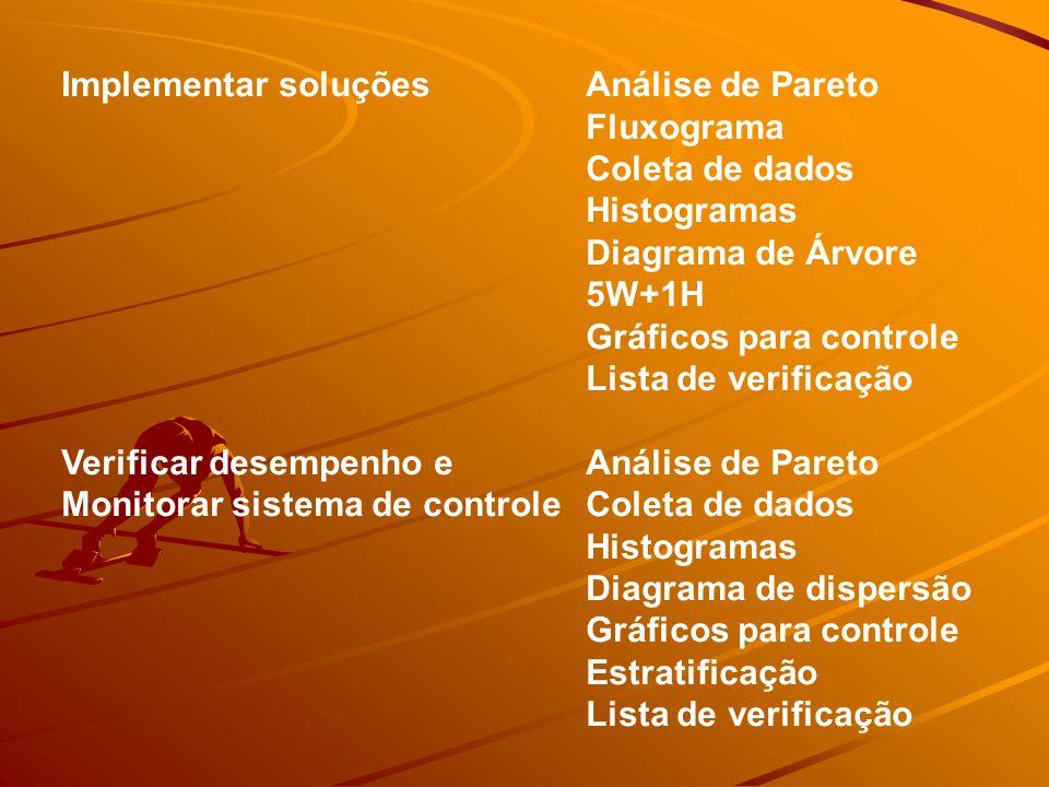 Implementar soluçõesAnálise de Pareto Fluxograma Coleta de dados Histogramas Diagrama de Árvore 5W+1H Gráficos para controle Lista de verificação Verificar desempenho eAnálise de Pareto Monitorar sistema de controle Coleta de dados Histogramas Diagrama de dispersão Gráficos para controle Estratificação Lista de verificação