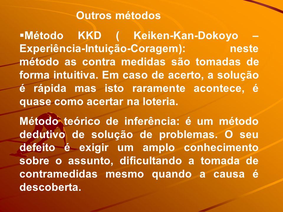 Outros métodos  Método KKD ( Keiken-Kan-Dokoyo – Experiência-Intuição-Coragem): neste método as contra medidas são tomadas de forma intuitiva.