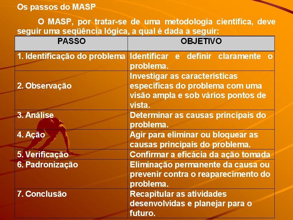 Passo 1: Identificação do problema: identificar e definir claramente o problema.