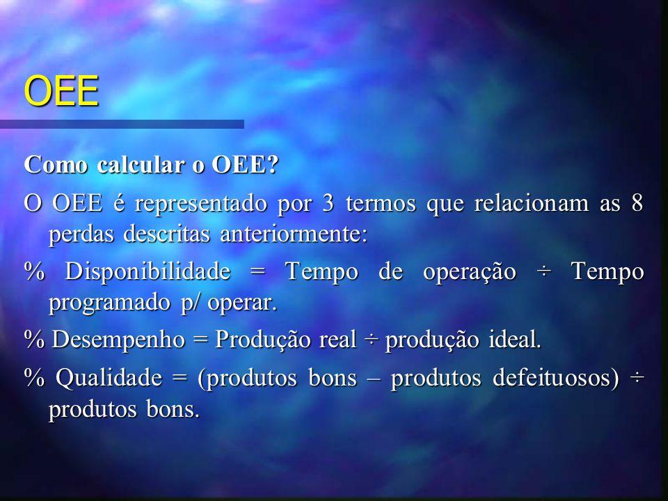 OEE Como calcular o OEE? O OEE é representado por 3 termos que relacionam as 8 perdas descritas anteriormente: % Disponibilidade = Tempo de operação ÷