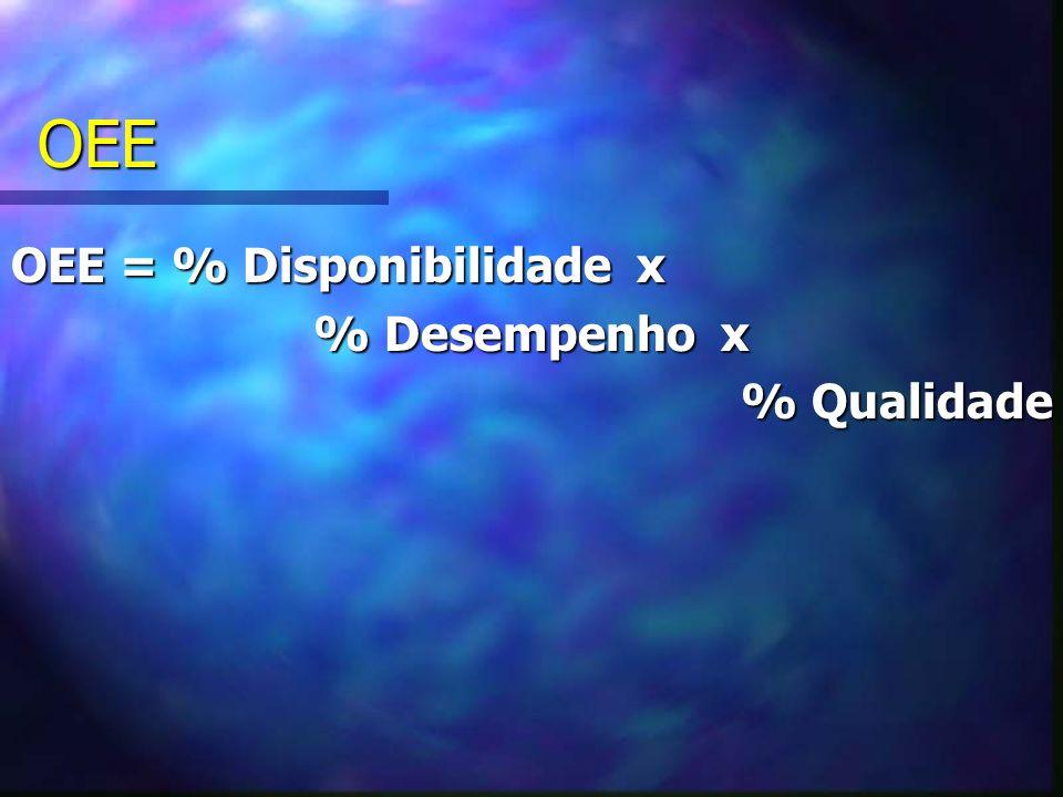 OEE OEE = % Disponibilidade x % Desempenho x % Qualidade