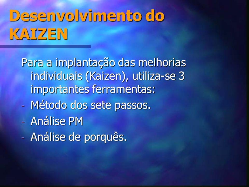 Desenvolvimento do KAIZEN Para a implantação das melhorias individuais (Kaizen), utiliza-se 3 importantes ferramentas: - Método dos sete passos. - Aná