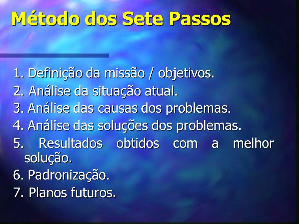 Método dos Sete Passos 1. Definição da missão / objetivos. 2. Análise da situação atual. 3. Análise das causas dos problemas. 4. Análise das soluções