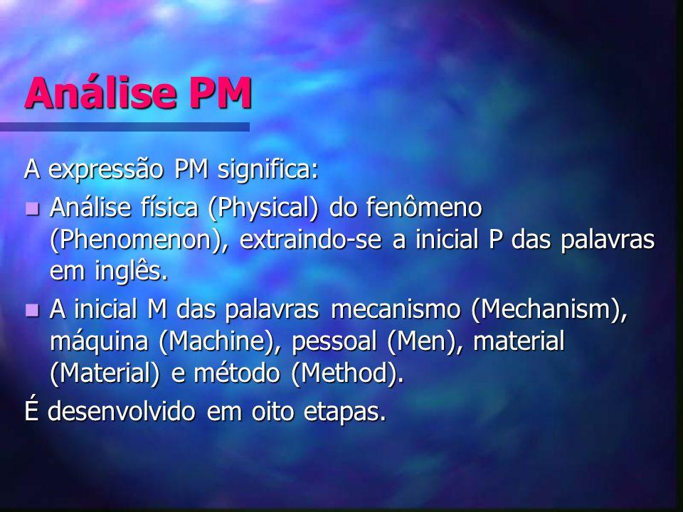 Análise PM A expressão PM significa: Análise física (Physical) do fenômeno (Phenomenon), extraindo-se a inicial P das palavras em inglês. Análise físi