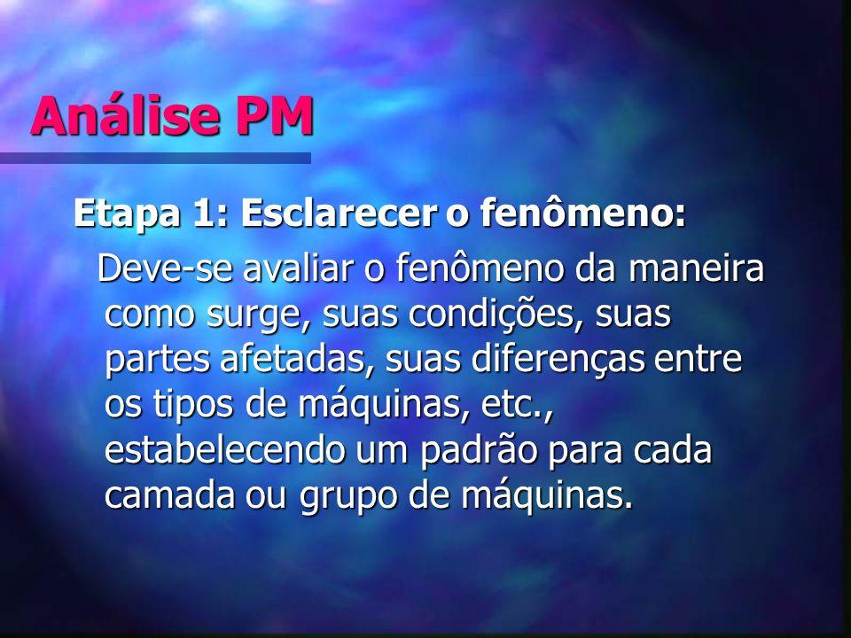 Análise PM Etapa 1: Esclarecer o fenômeno: Deve-se avaliar o fenômeno da maneira como surge, suas condições, suas partes afetadas, suas diferenças ent