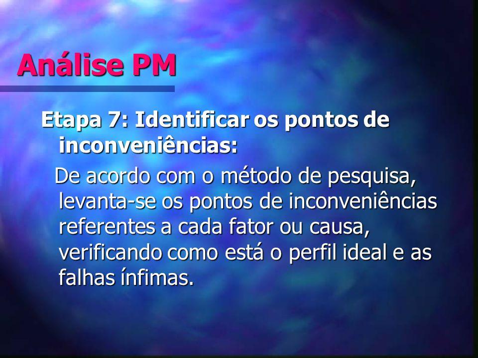 Análise PM Etapa 7: Identificar os pontos de inconveniências: De acordo com o método de pesquisa, levanta-se os pontos de inconveniências referentes a