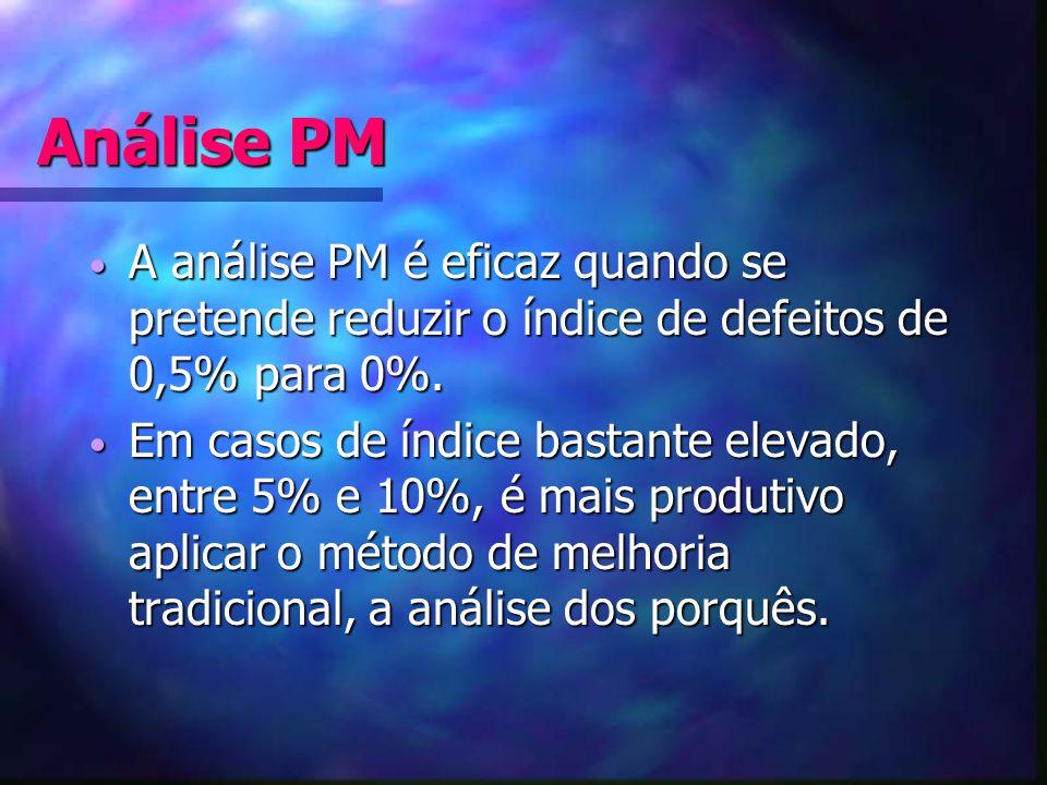 Análise PM A análise PM é eficaz quando se pretende reduzir o índice de defeitos de 0,5% para 0%. A análise PM é eficaz quando se pretende reduzir o í