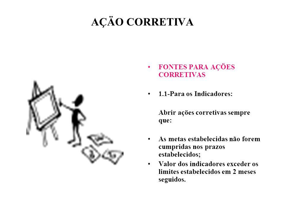 AÇÄO CORRETIVA FONTES PARA AÇÖES CORRETIVAS 1.1-Para os Indicadores: Abrir açöes corretivas sempre que: As metas estabelecidas não forem cumpridas nos