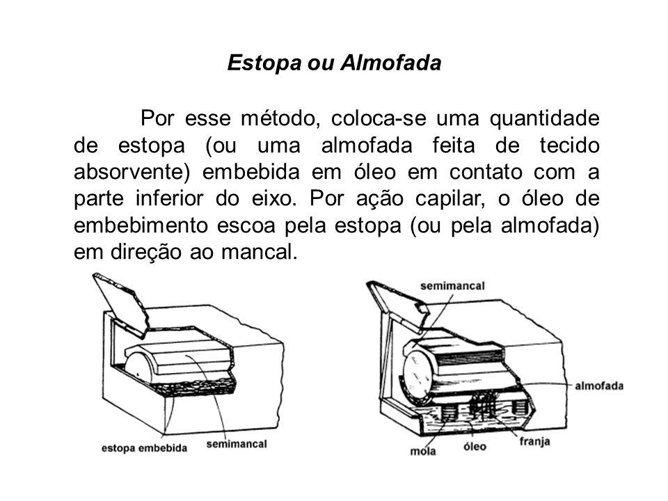 Estopa ou Almofada Por esse método, coloca-se uma quantidade de estopa (ou uma almofada feita de tecido absorvente) embebida em óleo em contato com a parte inferior do eixo.